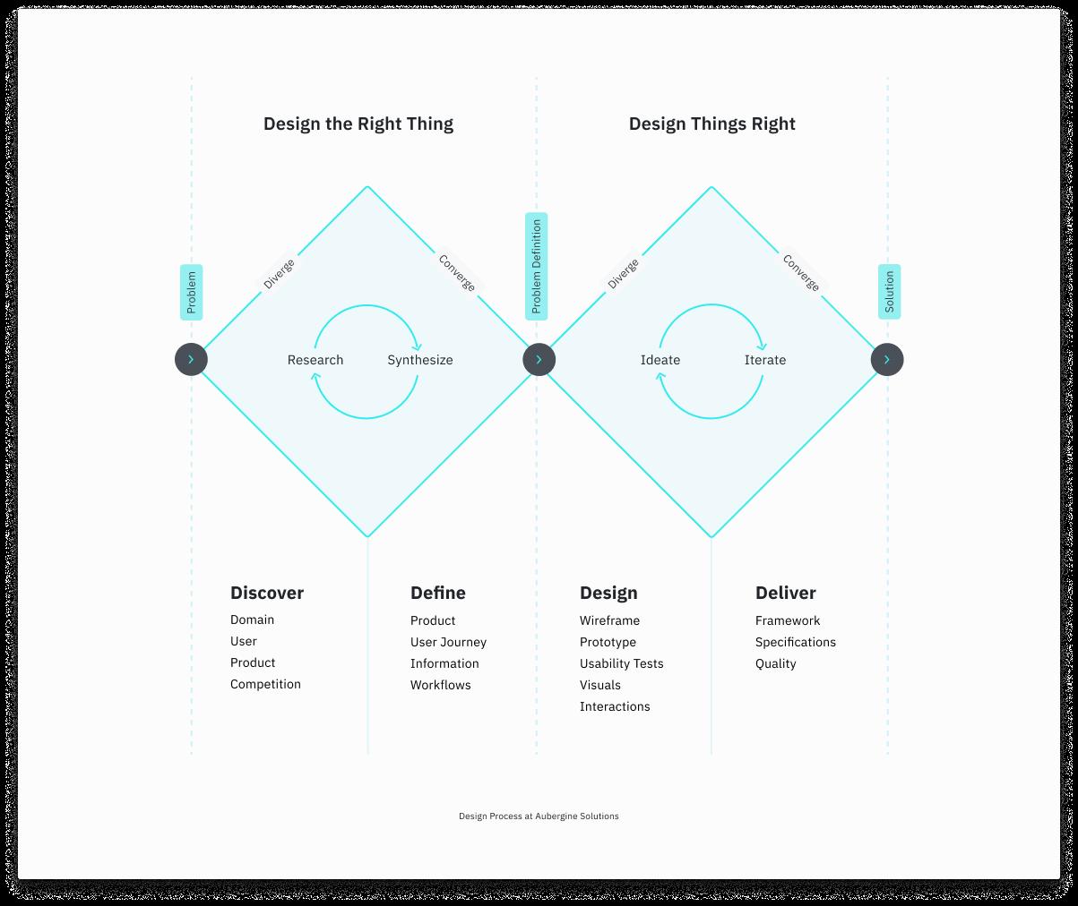 Design Process  at Aubergine
